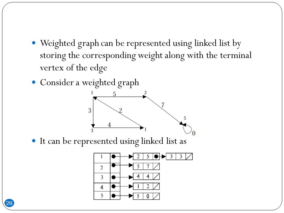 Weighted graph can be represented using linked list by storing the corresponding weight along with the terminal vertex of the edge