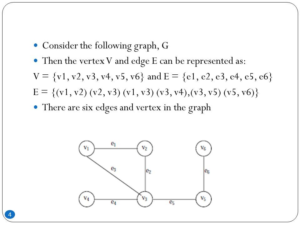 Consider the following graph, G