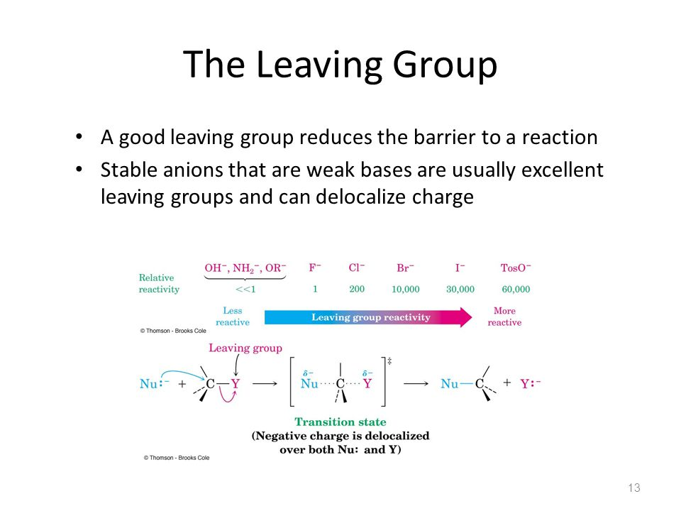 The Leaving Group A good leaving group reduces the barrier to a reaction.