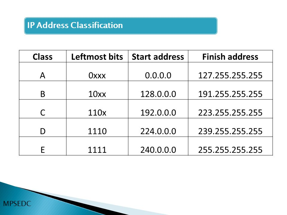 Class Leftmost bits Start address Finish address
