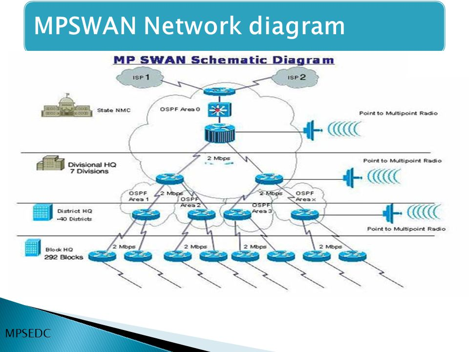 MPSWAN Network diagram