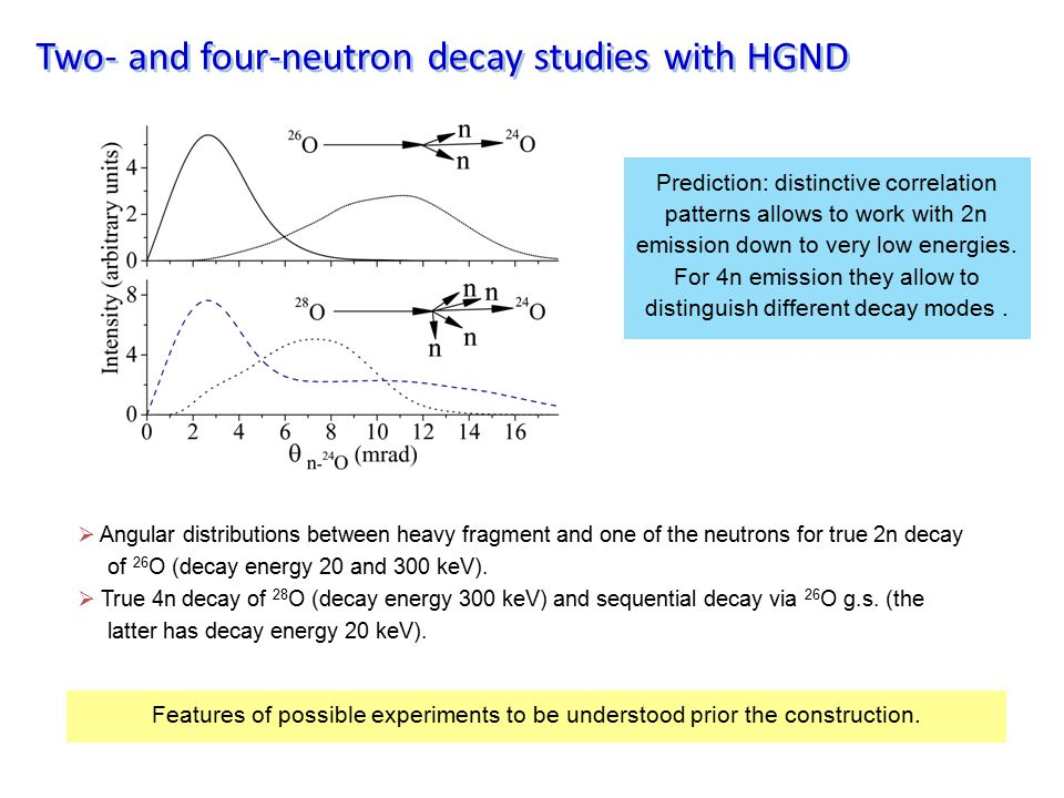 Two- and four-neutron decay studies with HGND