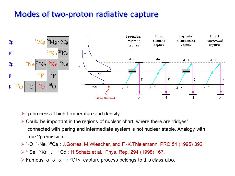 Modes of two-proton radiative capture