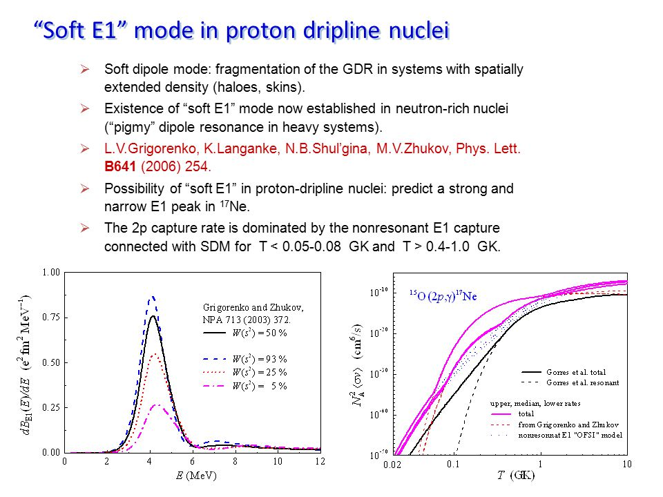 Soft E1 mode in proton dripline nuclei