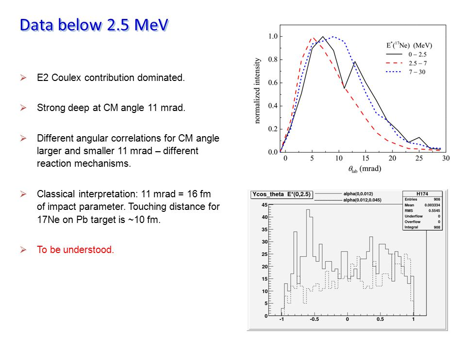 Data below 2.5 MeV E2 Coulex contribution dominated.