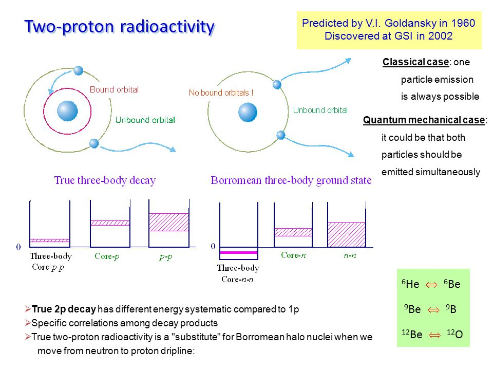 Two-proton radioactivity