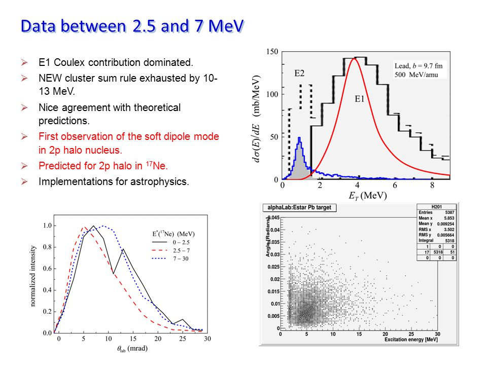 Data between 2.5 and 7 MeV E1 Coulex contribution dominated.