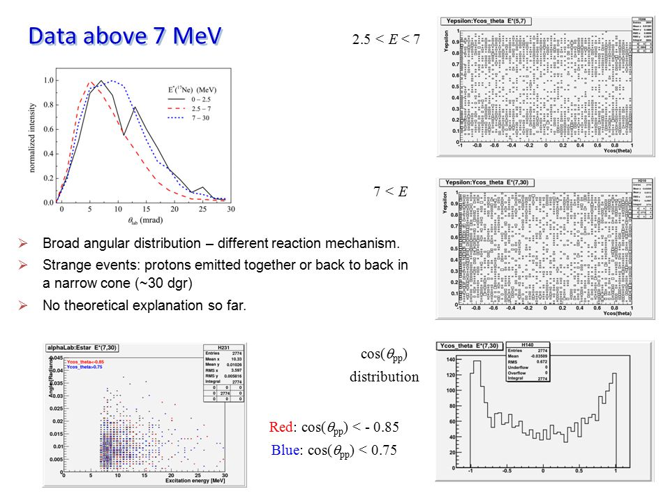 Data above 7 MeV 2.5 < E < 7 7 < E cos(qpp) distribution