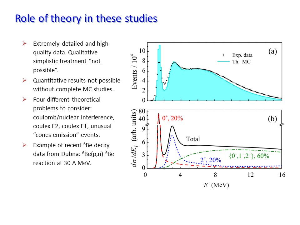 Role of theory in these studies