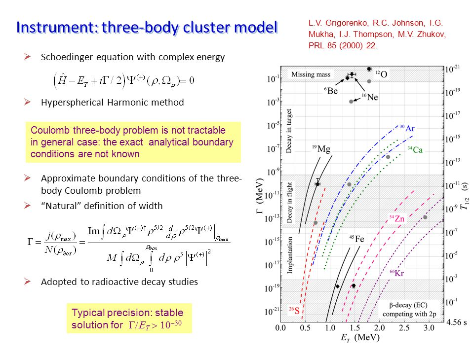 Instrument: three-body cluster model