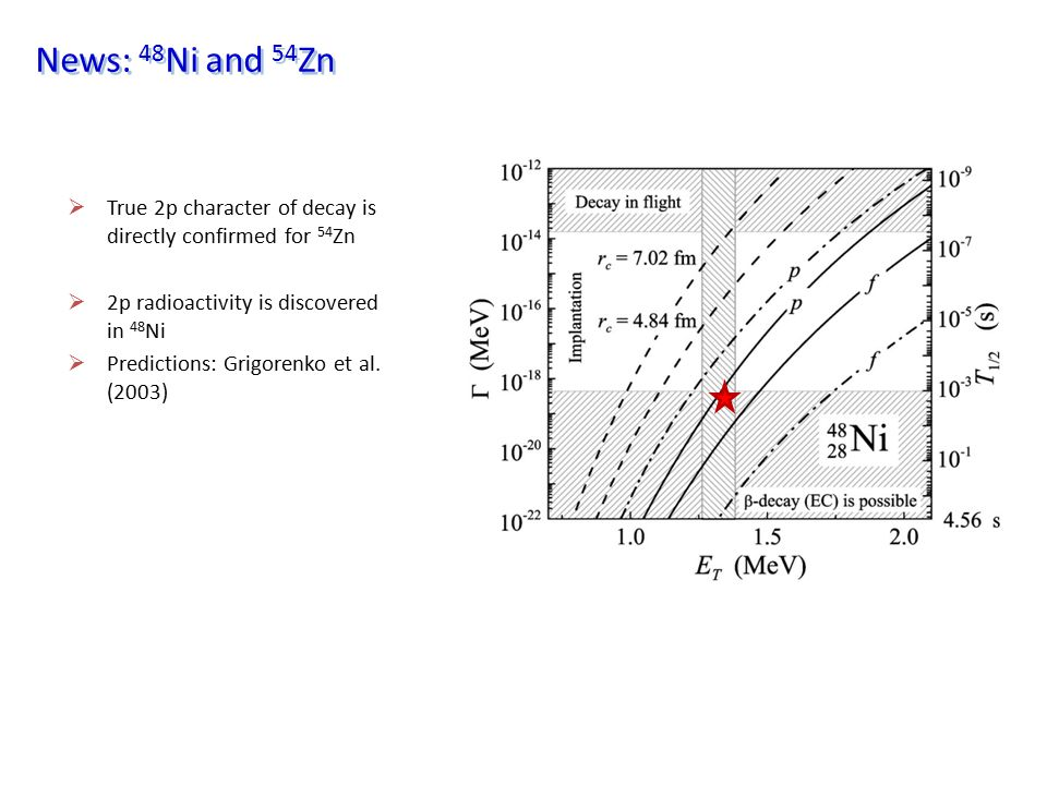 News: 48Ni and 54Zn True 2p character of decay is directly confirmed for 54Zn. 2p radioactivity is discovered in 48Ni.