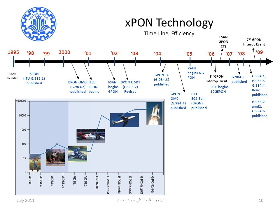 xPON Technology Time Line, Efficiency