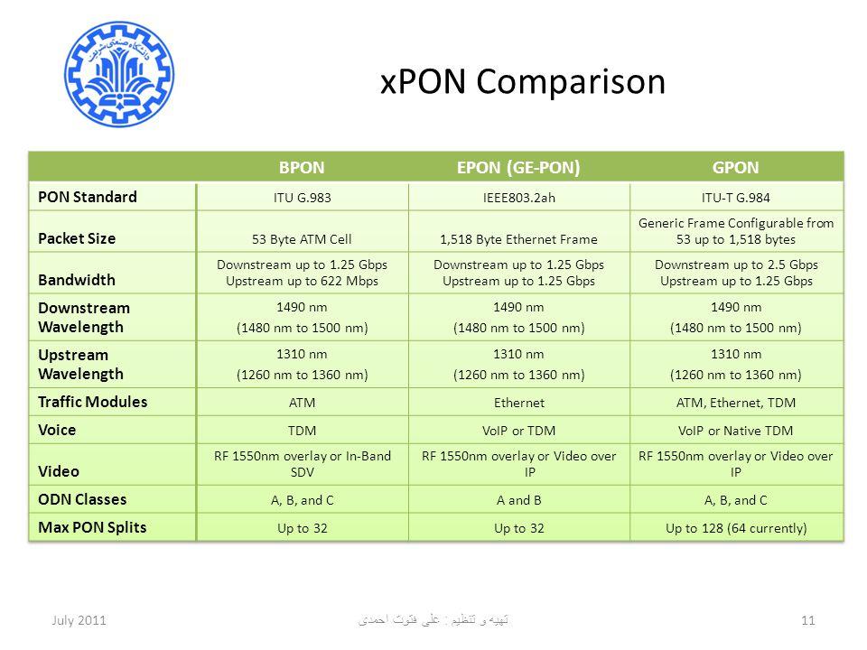 xPON Comparison BPON EPON (GE-PON) GPON PON Standard Packet Size