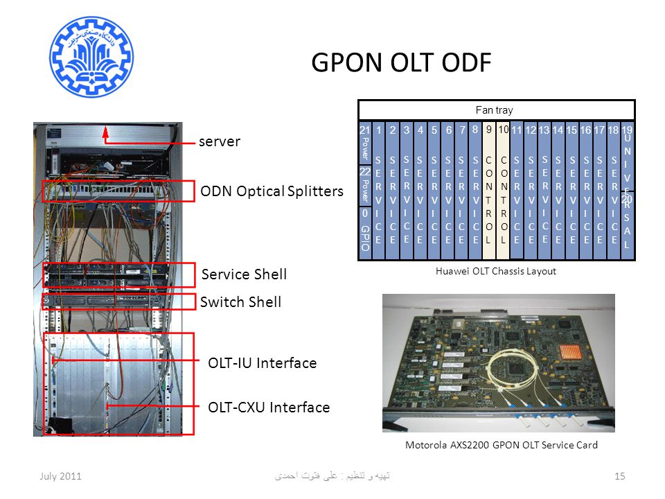 GPON OLT ODF server ODN Optical Splitters Service Shell Switch Shell