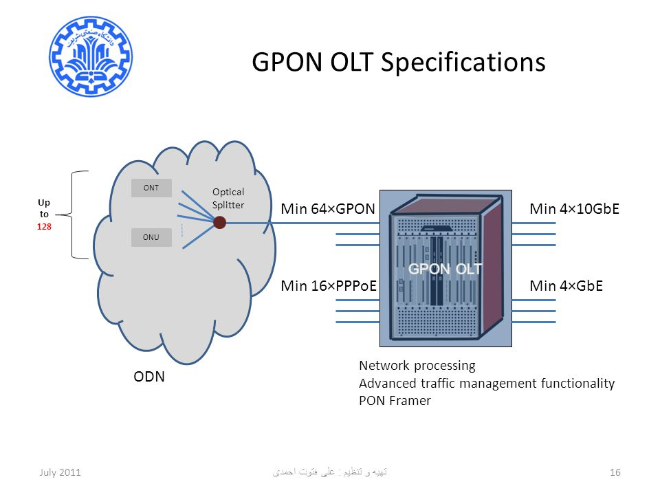 GPON OLT Specifications