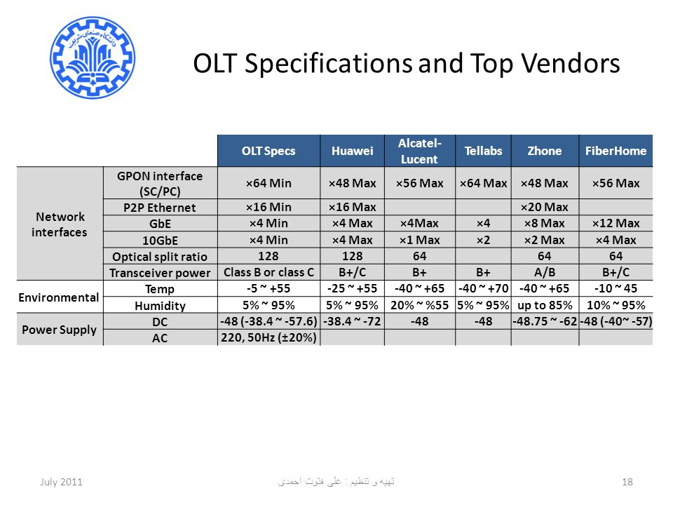 OLT Specifications and Top Vendors