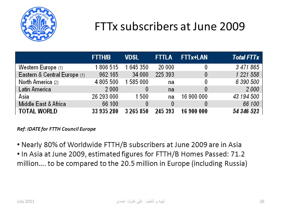FTTx subscribers at June 2009
