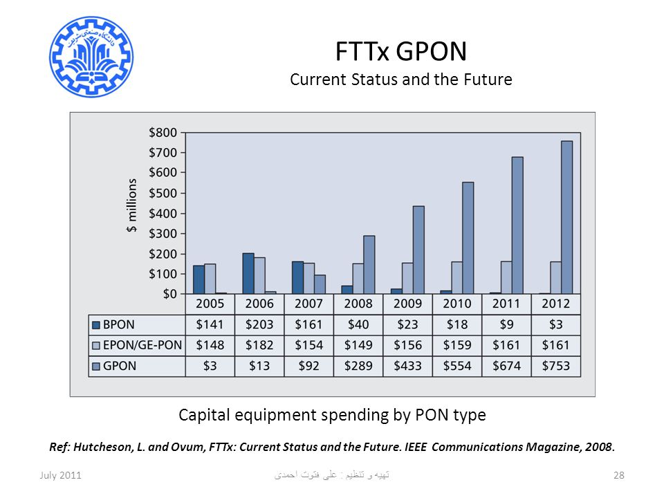 FTTx GPON Current Status and the Future