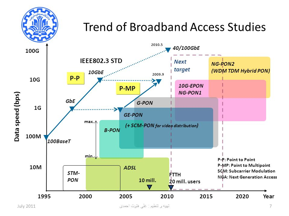 Trend of Broadband Access Studies