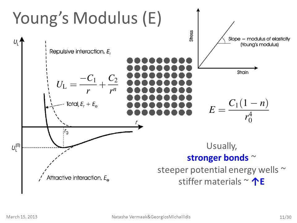 Young's Modulus (E) Usually, stronger bonds ~