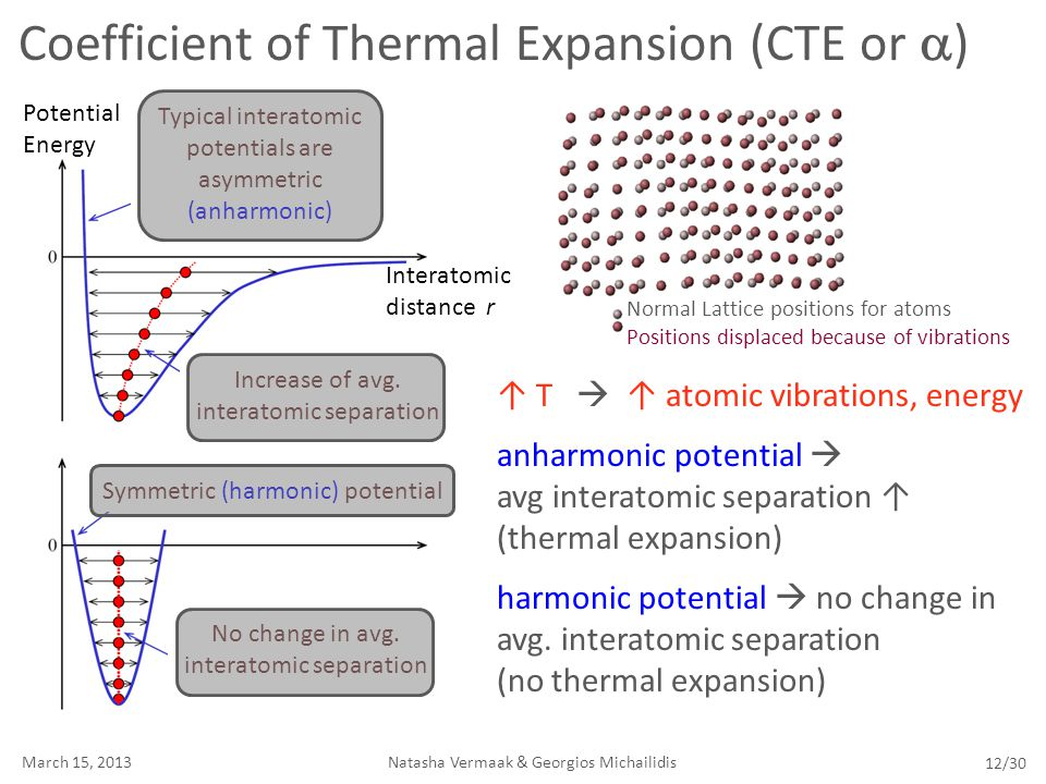 Coefficient of Thermal Expansion (CTE or a)