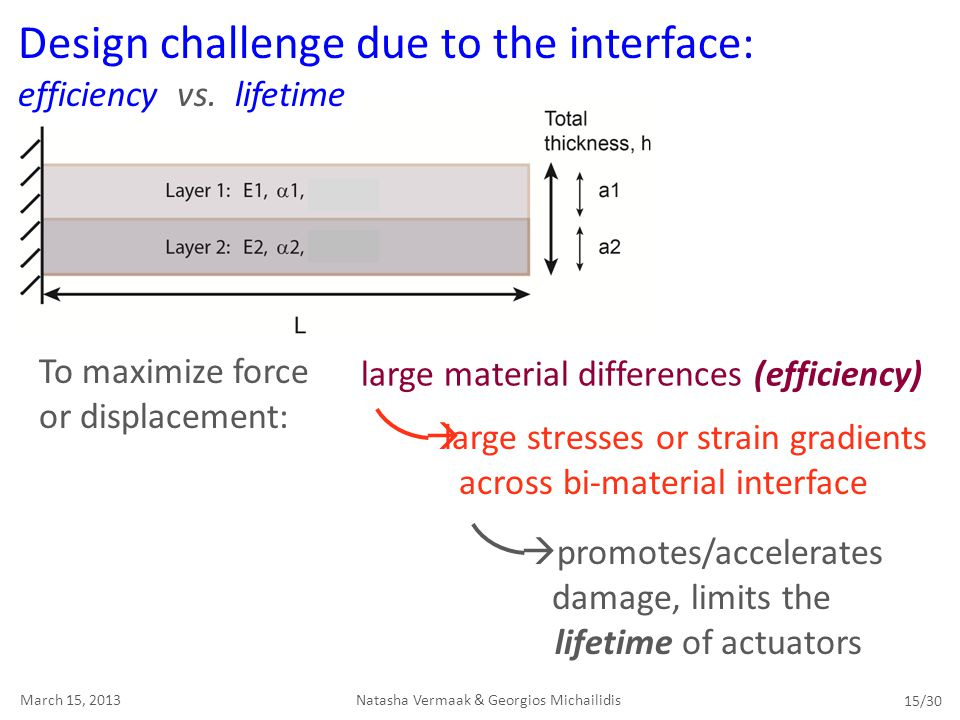 Design challenge due to the interface: efficiency vs. lifetime