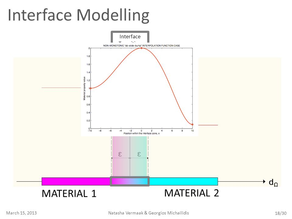 Interface Modelling MATERIAL 1 MATERIAL 2 Interface Transition ZONE