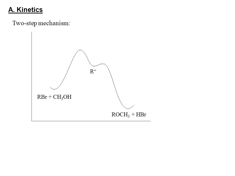 A. Kinetics Two-step mechanism: R+ RBr + CH3OH ROCH3 + HBr