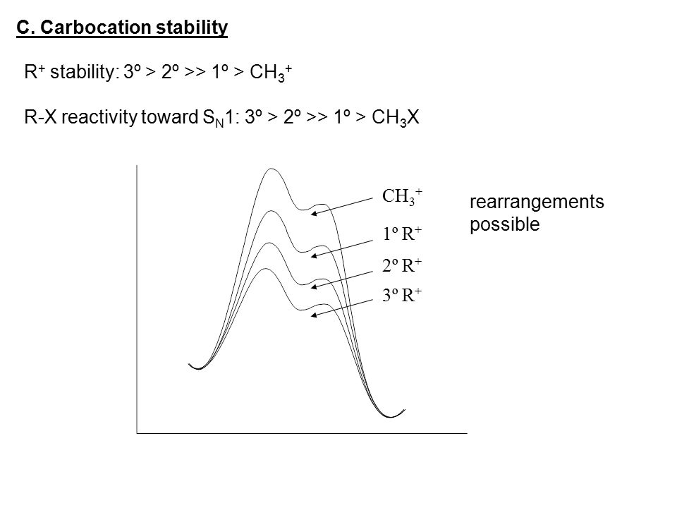 C. Carbocation stability
