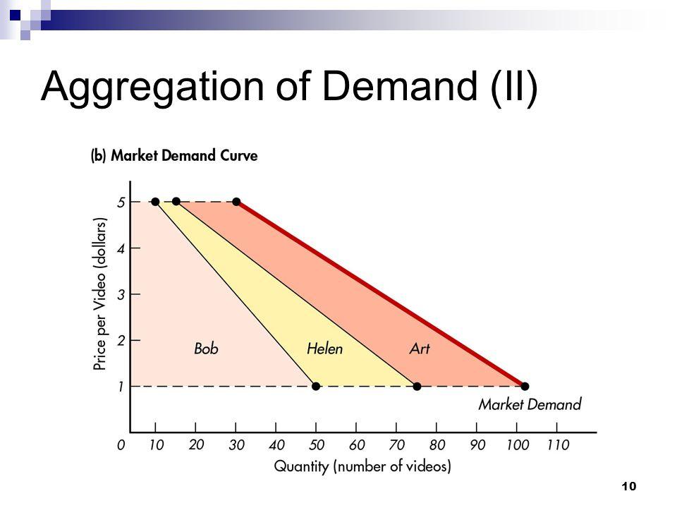 Aggregation of Demand (II)