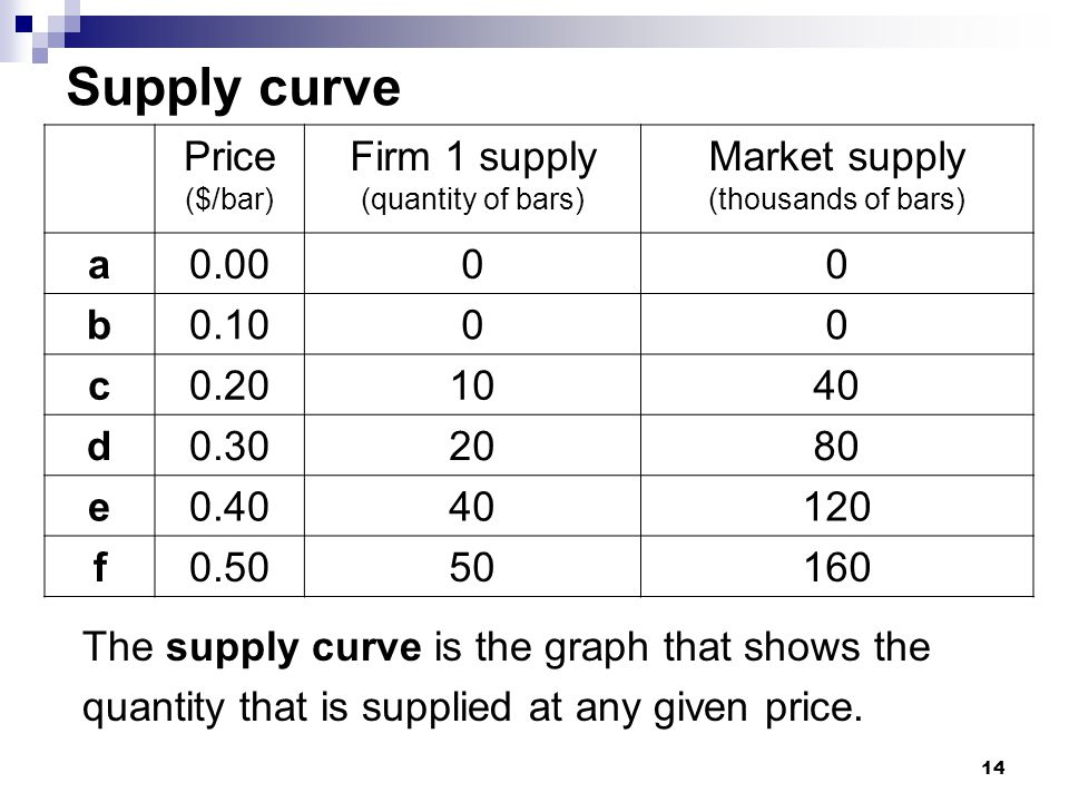 Supply curve Price Firm 1 supply Market supply a 0.00 b 0.10 c 0.20 10