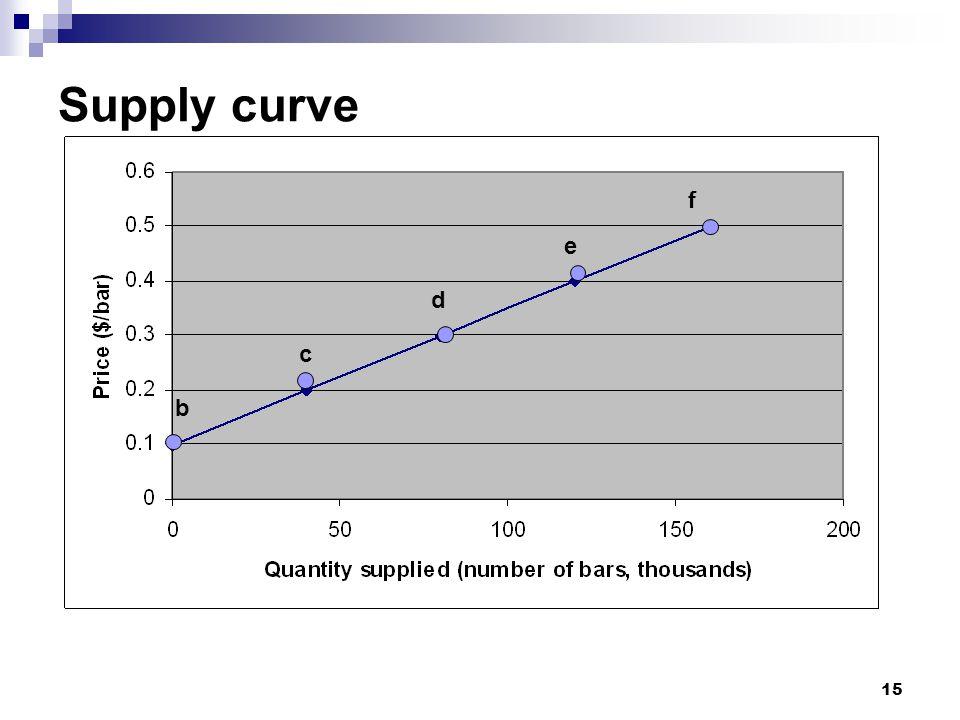 Supply curve b c e f d