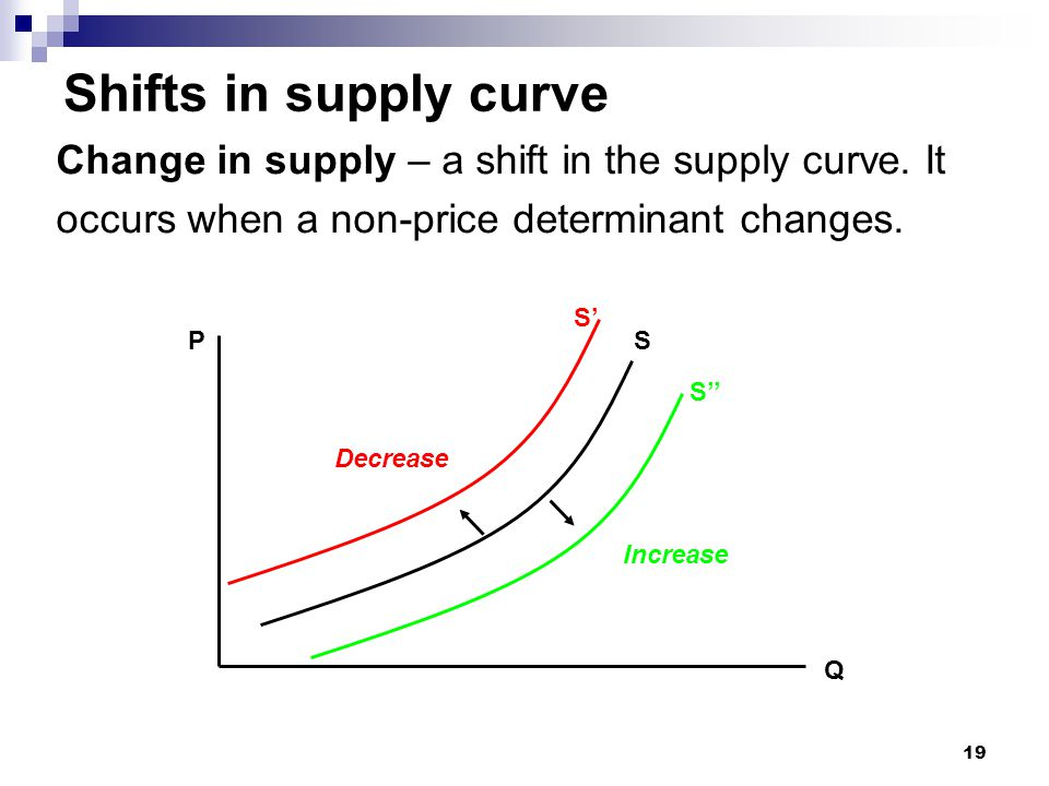 Shifts in supply curve Change in supply – a shift in the supply curve. It. occurs when a non-price determinant changes.