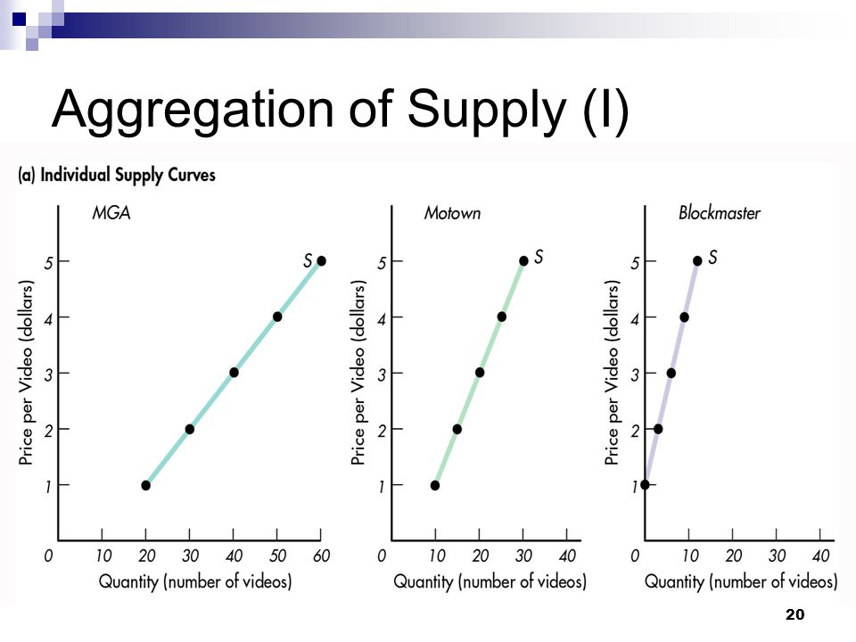 Aggregation of Supply (I)