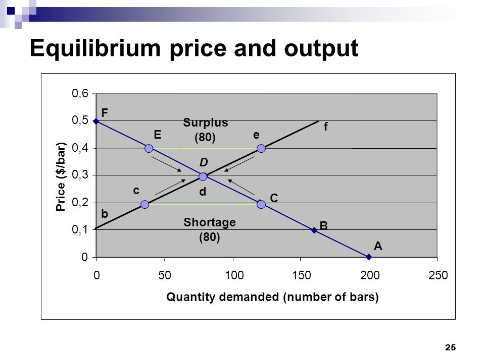 Equilibrium price and output