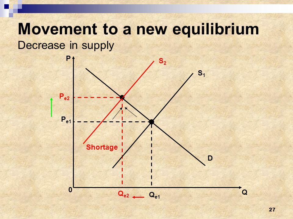 Movement to a new equilibrium