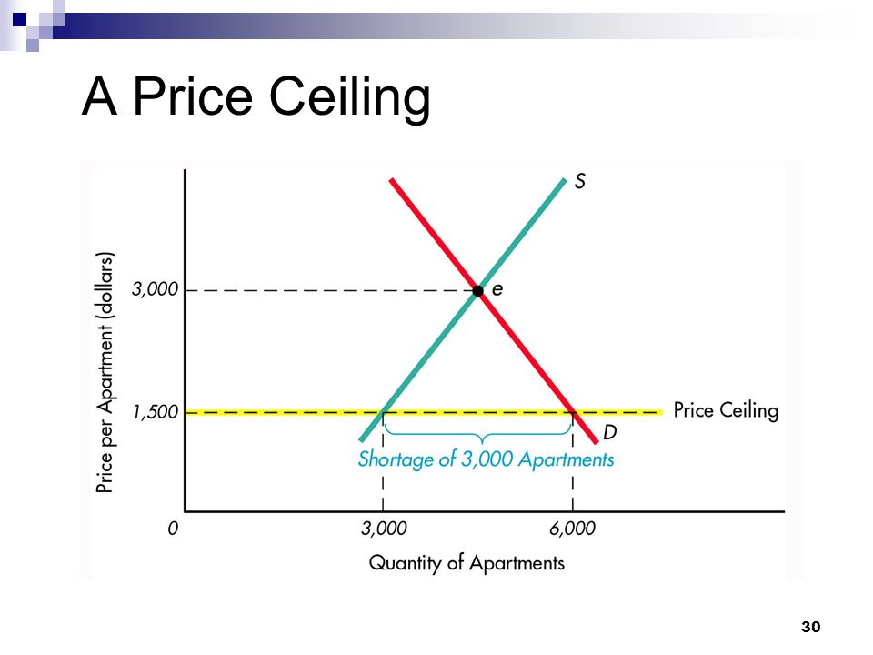 A Price Ceiling