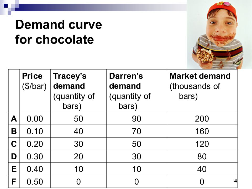 Demand curve for chocolate