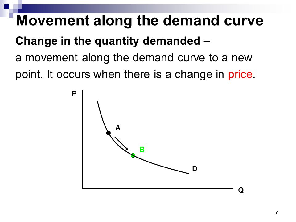 Movement along the demand curve