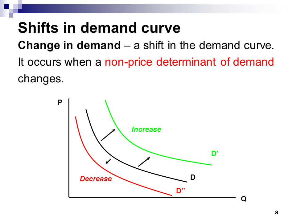 Shifts in demand curve Change in demand – a shift in the demand curve.