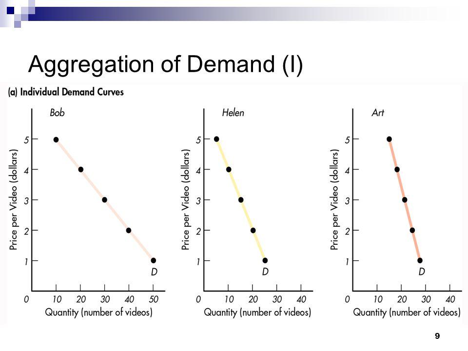 Aggregation of Demand (I)