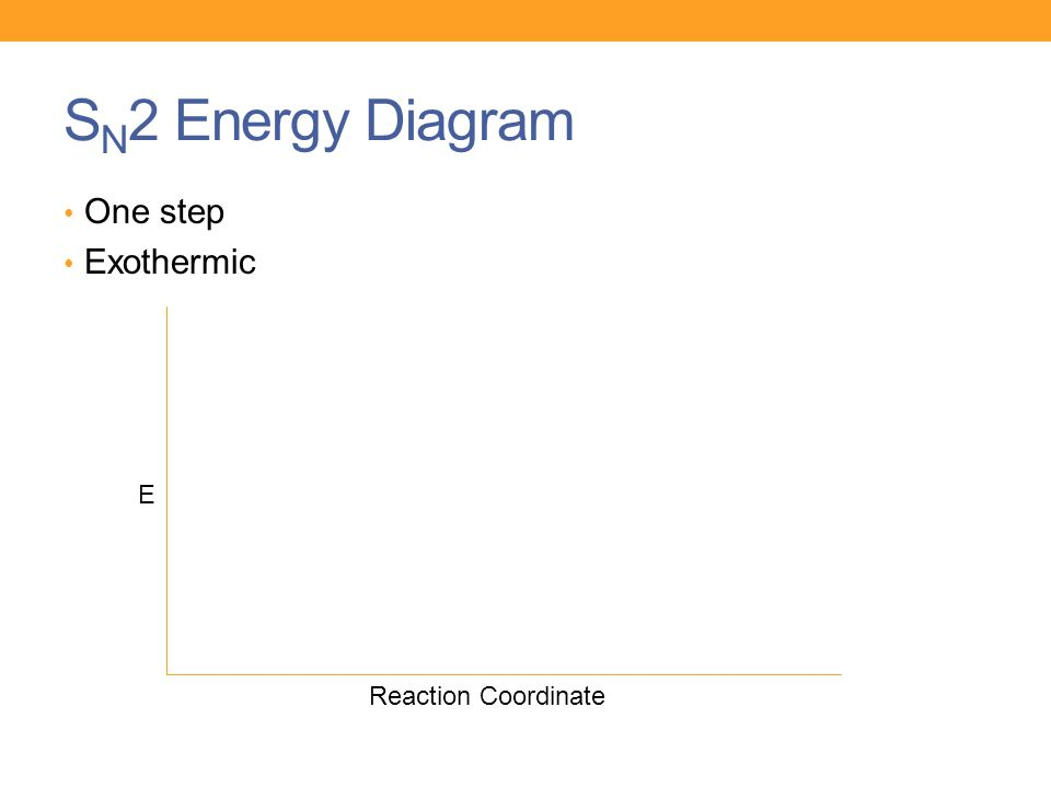 SN2 Energy Diagram One step Exothermic E Reaction Coordinate