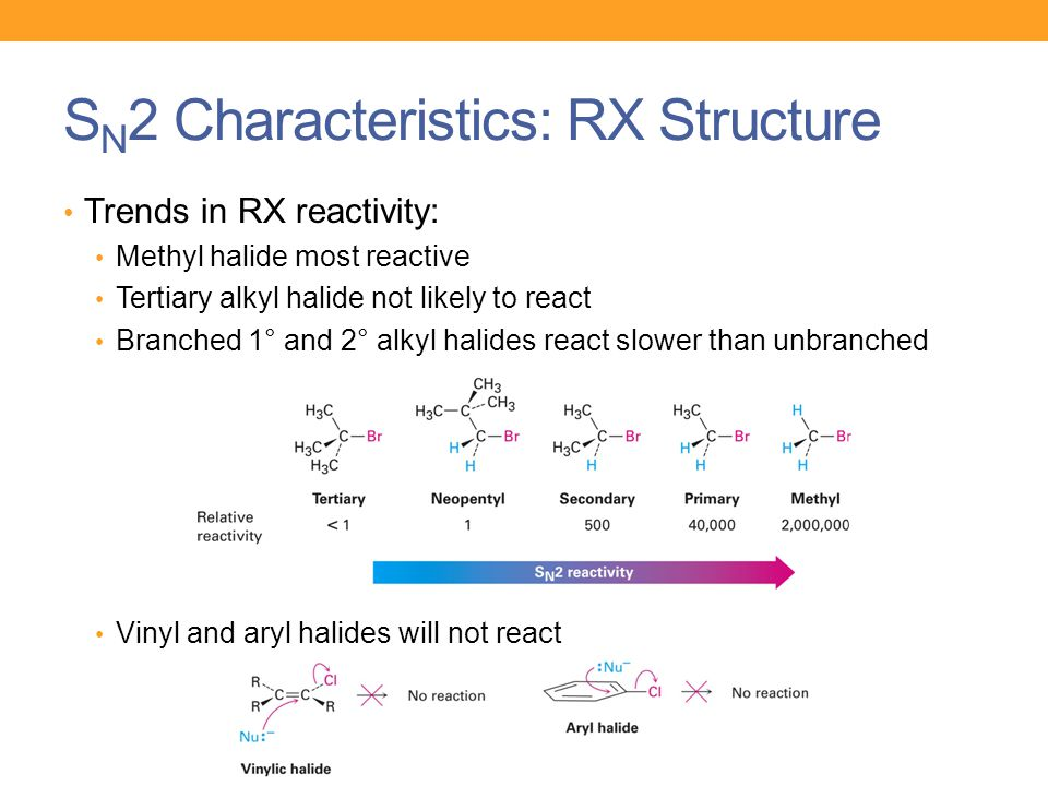 SN2 Characteristics: RX Structure
