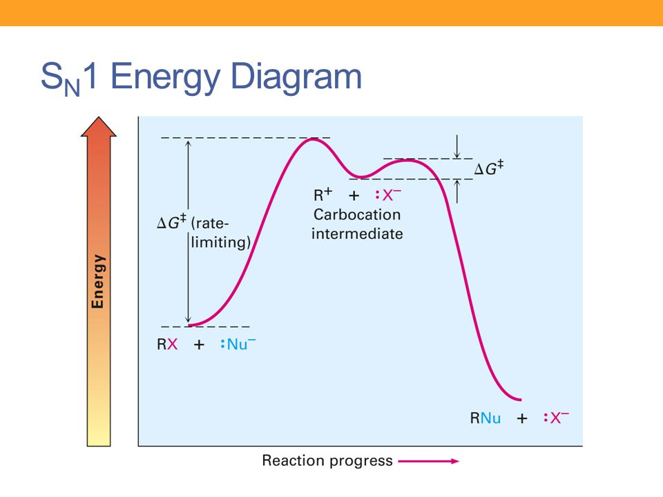 SN1 Energy Diagram