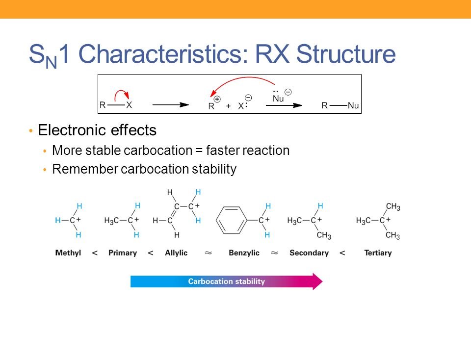 SN1 Characteristics: RX Structure