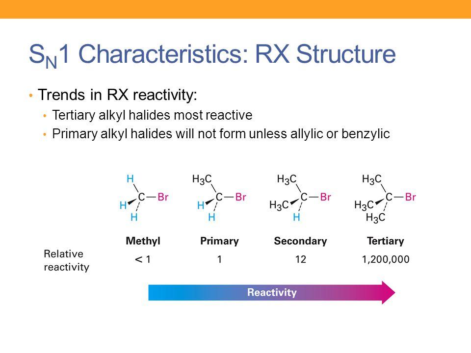 pre reactivity of alkyl halides