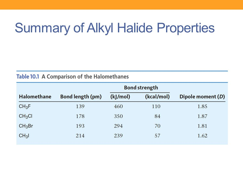 Summary of Alkyl Halide Properties