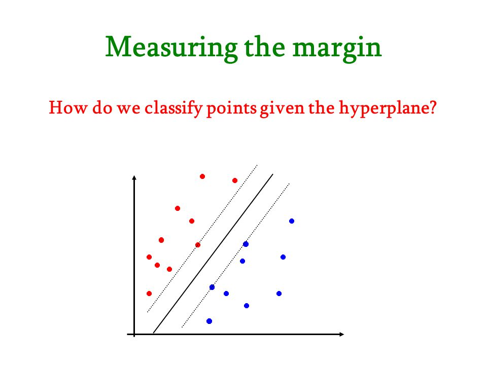 How do we classify points given the hyperplane