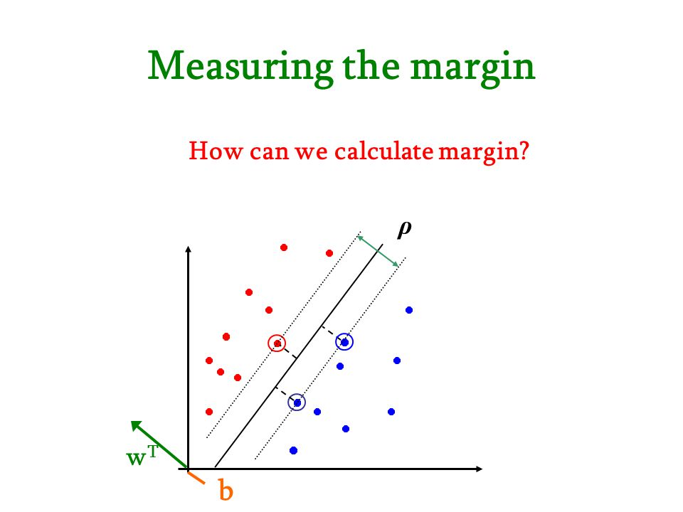 How can we calculate margin