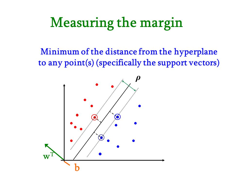 Measuring the margin b Minimum of the distance from the hyperplane